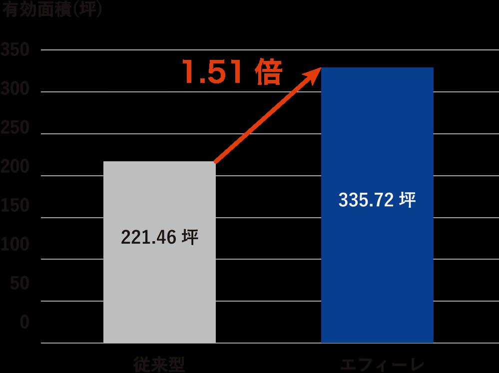 敷地を151%有効活用