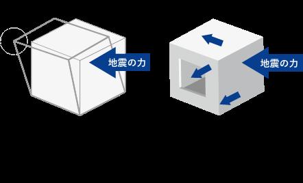 高耐震性の壁式RC構造。